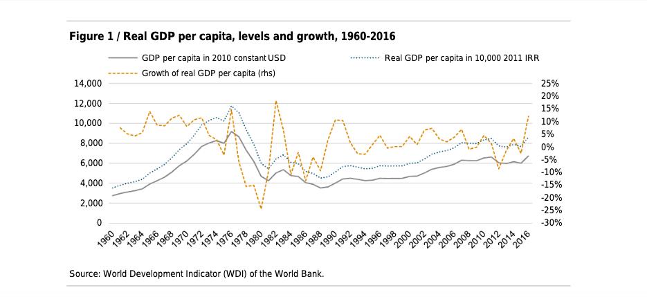 Iran-GDP-Per-Capita-1960-2016