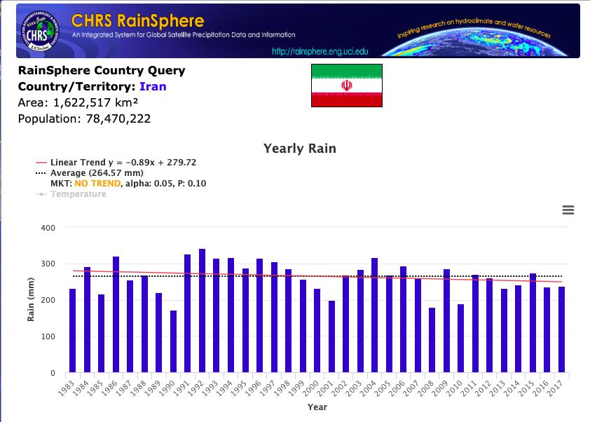 Rainfall-in-Iran-UCLIrvine