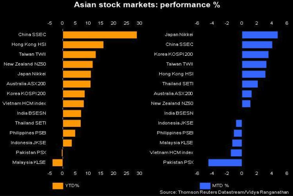 Asian-stock-market-23rd-April-19